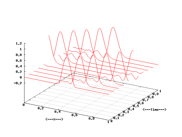 FD1D_ADVECTION_LAX_WENDROFF - Finite Difference Method, 1D