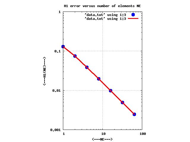 FEM1D_BVP_LINEAR - Finite Element Method, 1D, Boundary Value