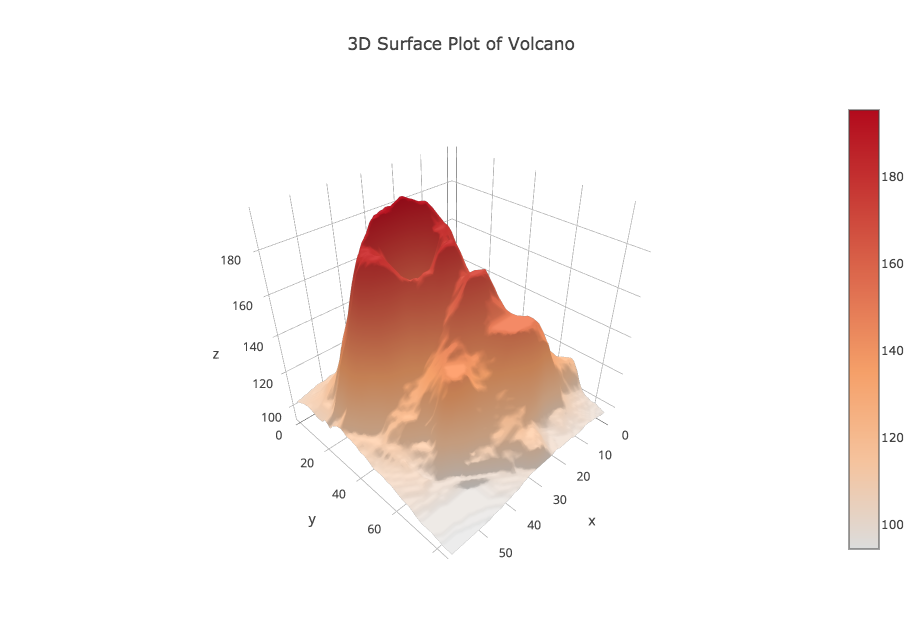 Plotly 3d Surface