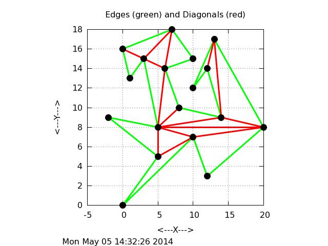 POLYGON_TRIANGULATE - Triangulate a Polygon