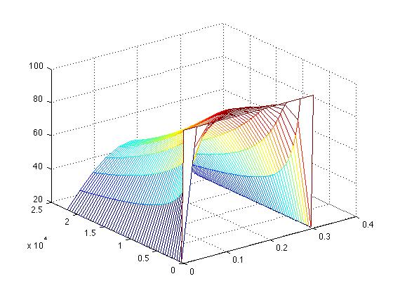 FD1D_HEAT_IMPLICIT - TIme Dependent 1D Heat Equation, Finite