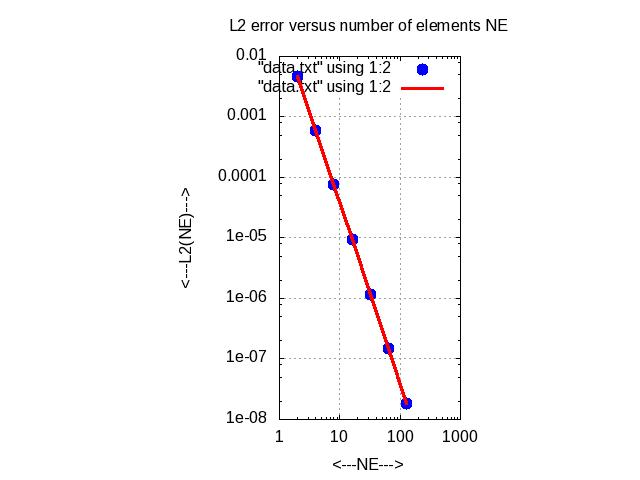 FEM1D_BVP_QUADRATIC - Finite Element Method, 1D, Boundary Value